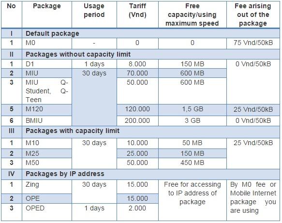 mobifone-prepaid-plan