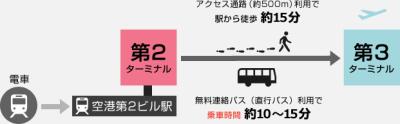 narita-img-access-train01
